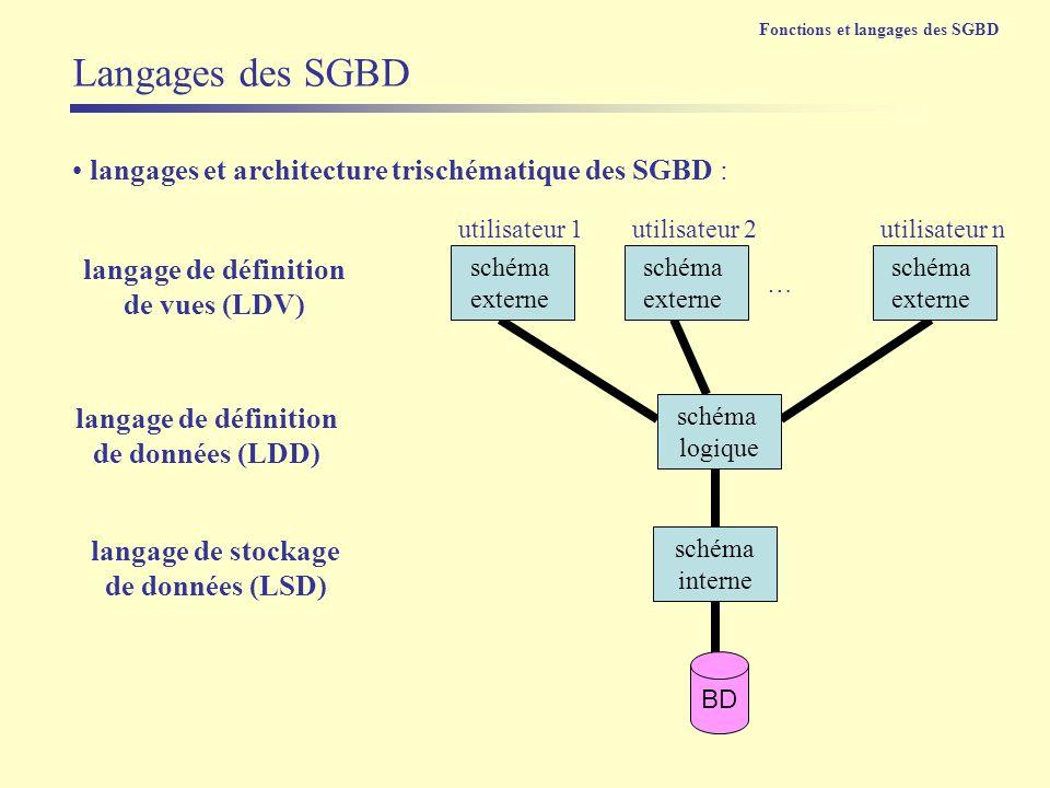 langages et architecture trischématique des SGBD : langage de définition de données (LDD) Langages des SGBD schéma interne schéma logique schéma exter