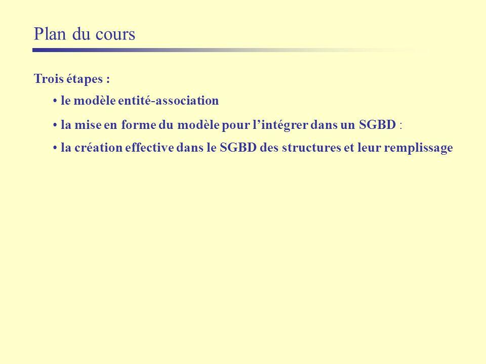 Plan du cours Trois étapes : le modèle entité-association la mise en forme du modèle pour lintégrer dans un SGBD : la création effective dans le SGBD