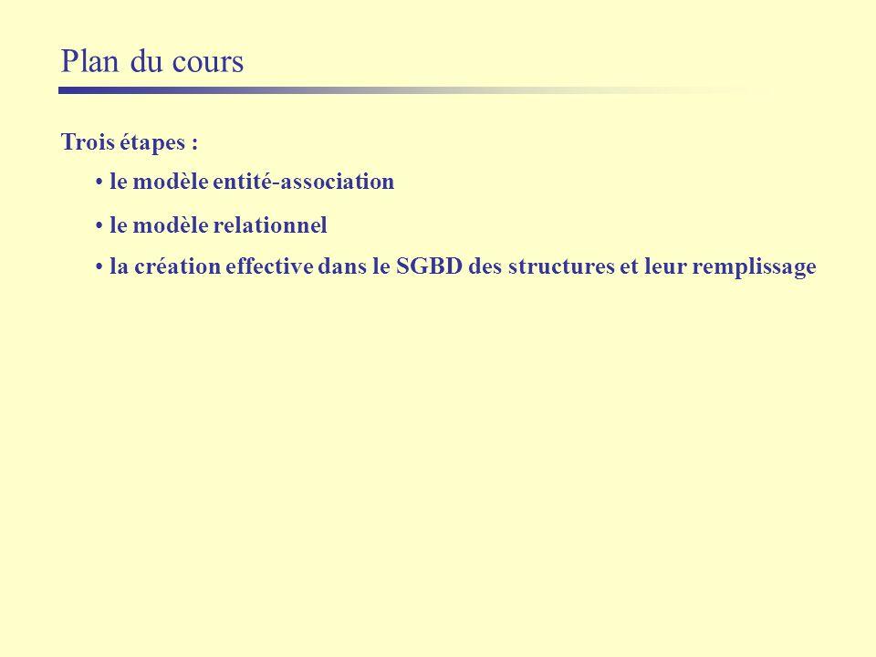 Plan du cours Trois étapes : le modèle entité-association le modèle relationnel la création effective dans le SGBD des structures et leur remplissage