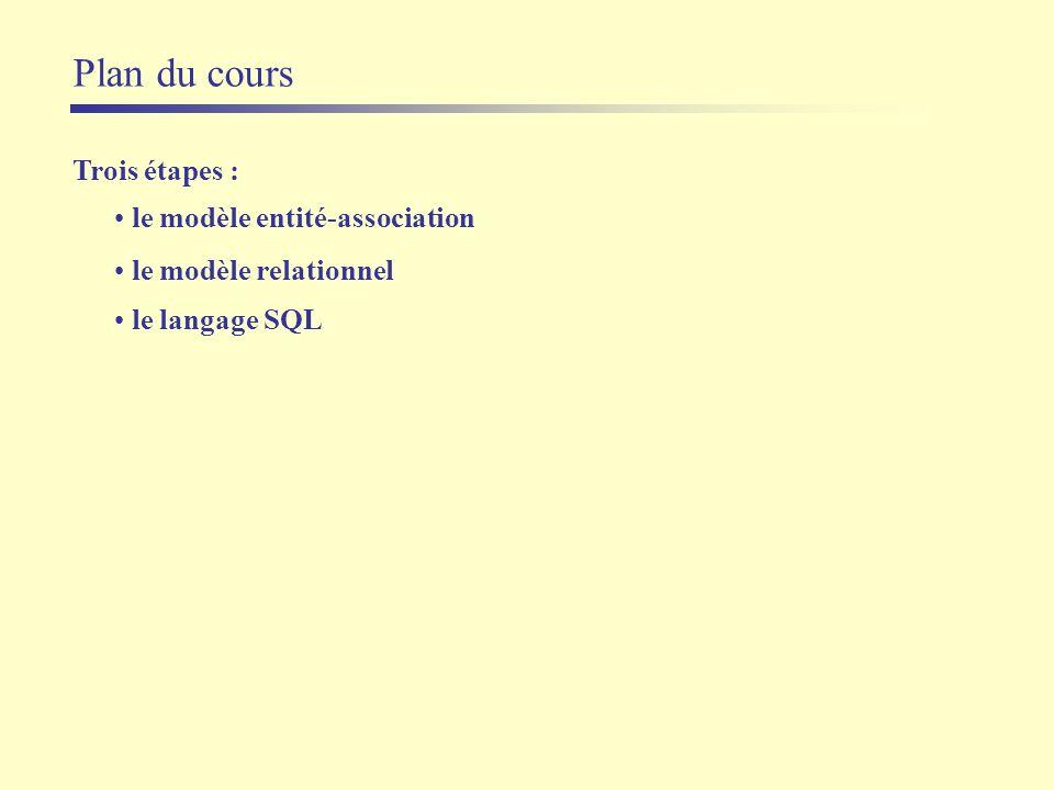 Plan du cours Trois étapes : le modèle entité-association le modèle relationnel le langage SQL