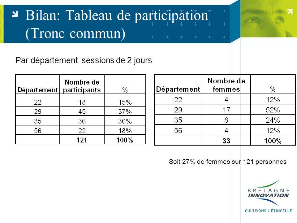 Bilan: Répartition par secteur dactivité