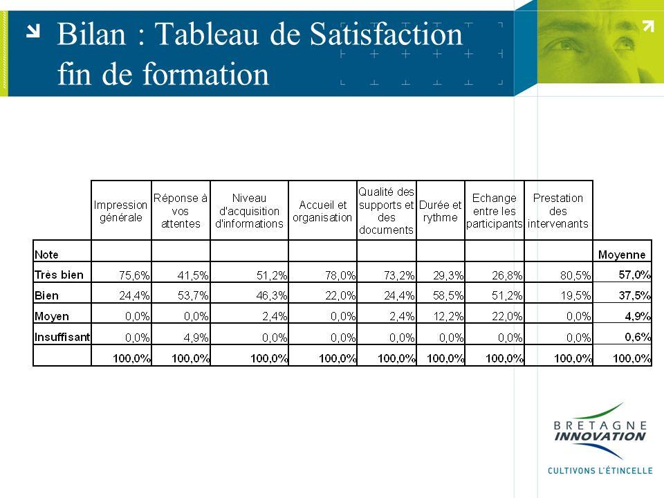 Evaluation de lImpact.Questionnaire 02/2005 et 04/2006 En nombre dentreprises : 20052006total.