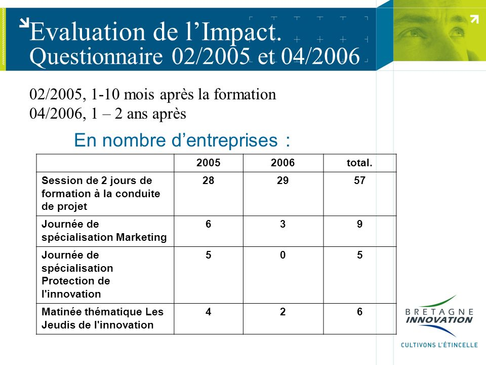 Evaluation de lImpact. Questionnaire 02/2005 et 04/2006 En nombre dentreprises : 20052006total.