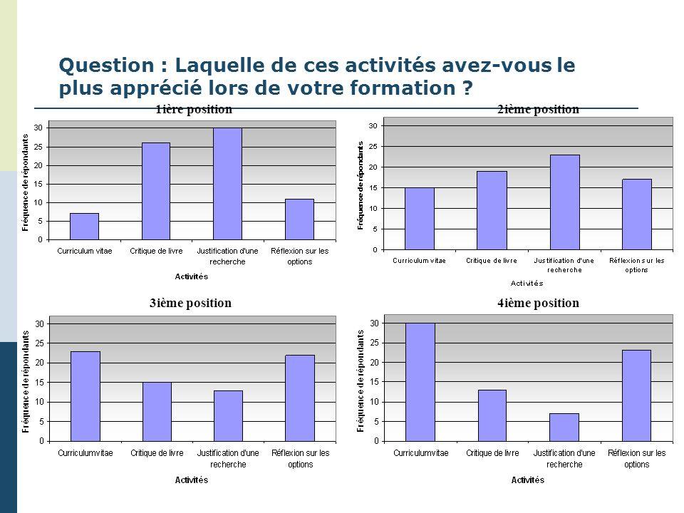 Question : Laquelle de ces activités avez-vous le plus apprécié lors de votre formation ? 1ière position2ième position 4ième position3ième position