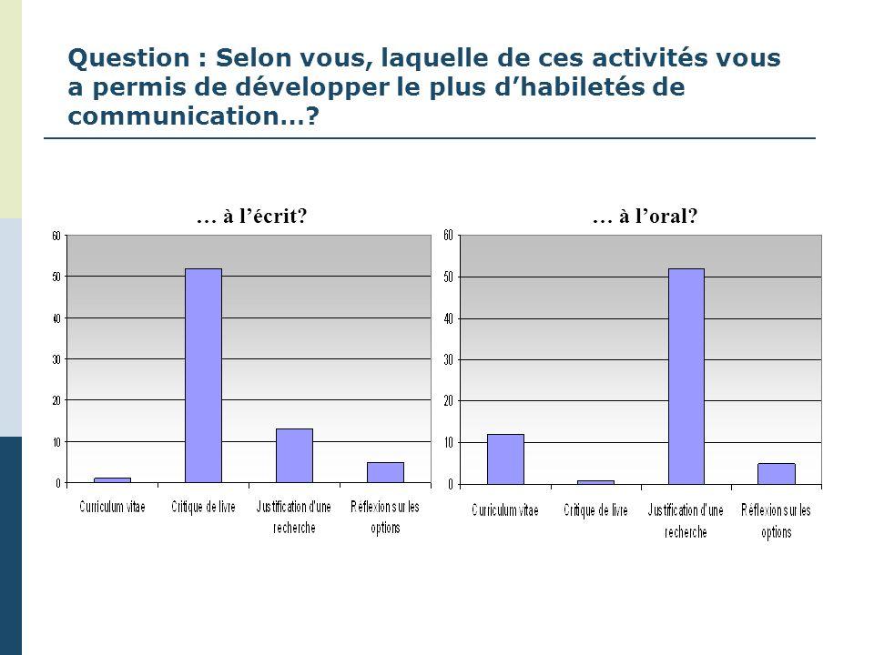 Question : Selon vous, laquelle de ces activités vous a permis de développer le plus dhabiletés de communication…? … à lécrit?… à loral?