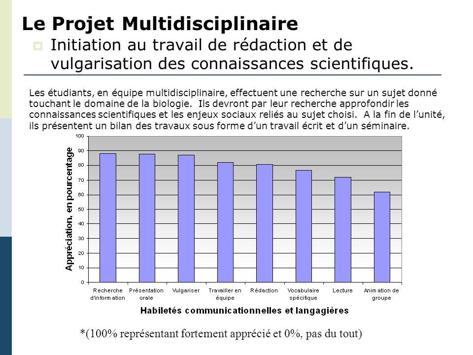 Le Projet Multidisciplinaire Initiation au travail de rédaction et de vulgarisation des connaissances scientifiques. *(100% représentant fortement app