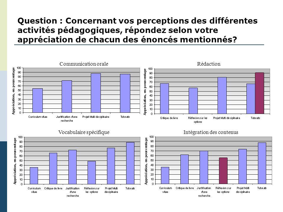 Question : Concernant vos perceptions des différentes activités pédagogiques, répondez selon votre appréciation de chacun des énoncés mentionnés.