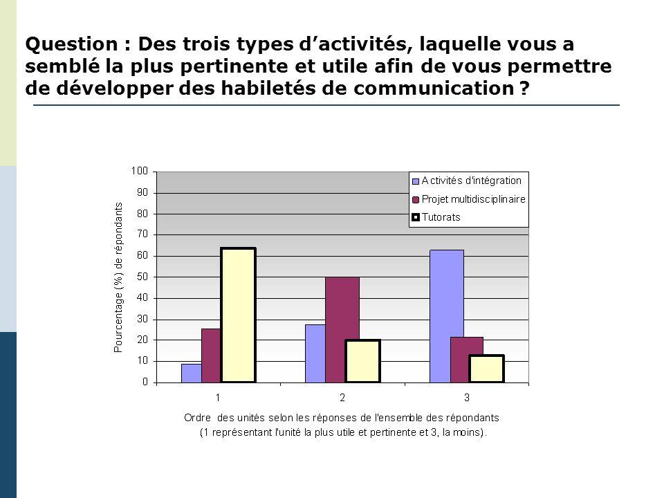 Question : Des trois types dactivités, laquelle vous a semblé la plus pertinente et utile afin de vous permettre de développer des habiletés de communication