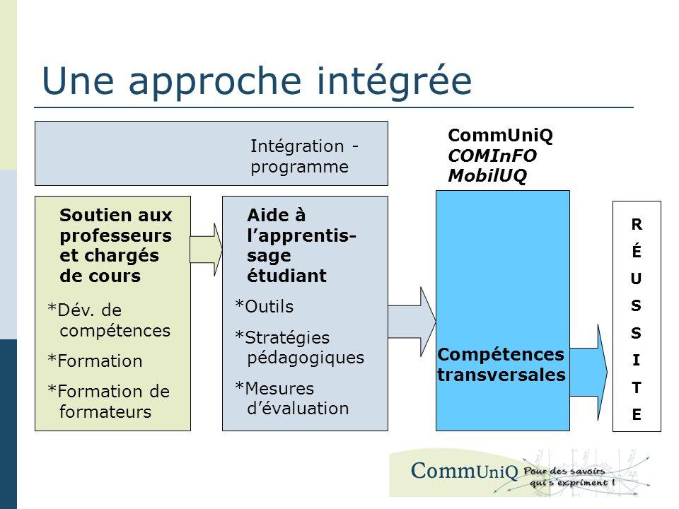 Une approche intégrée Compétences transversales CommUniQ COMInFO MobilUQ Soutien aux professeurs et chargés de cours *Dév. de compétences *Formation *