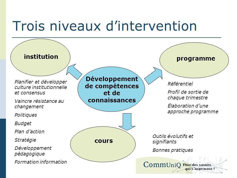 Trois niveaux dintervention Développement de compétences et de connaissances programme cours institution Planifier et développer culture institutionne