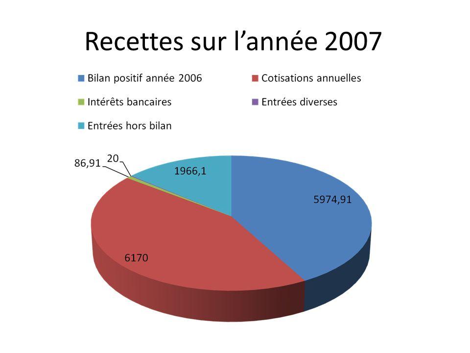 Recettes sur lannée 2007
