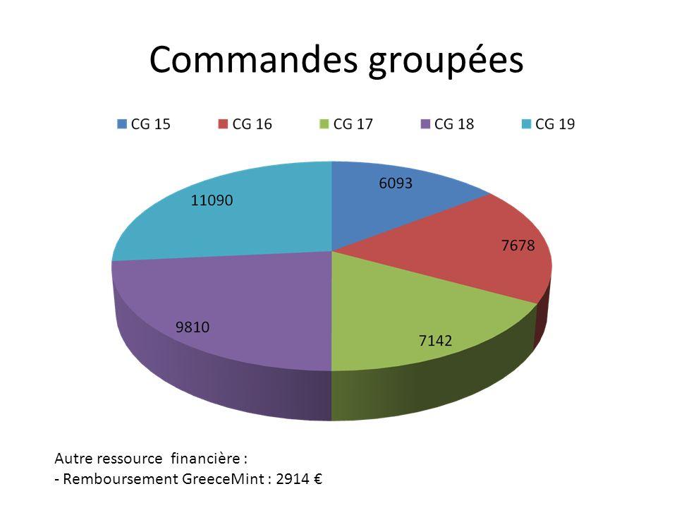Commandes groupées Autre ressource financière : - Remboursement GreeceMint : 2914