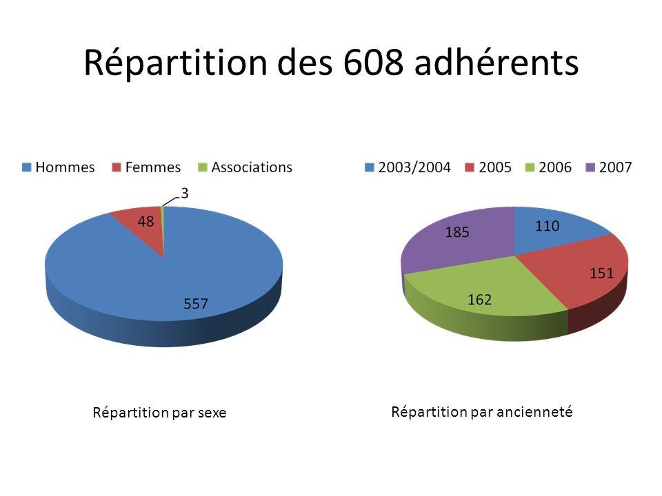 Répartition des 608 adhérents Répartition par sexe Répartition par ancienneté