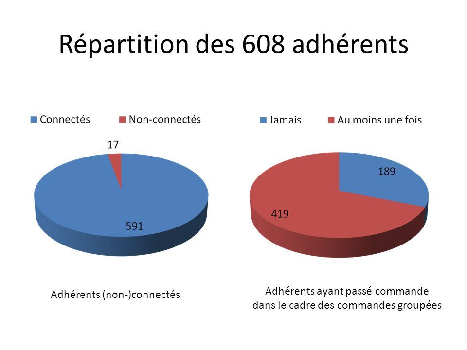 Répartition des 608 adhérents Adhérents (non-)connectés Adhérents ayant passé commande dans le cadre des commandes groupées