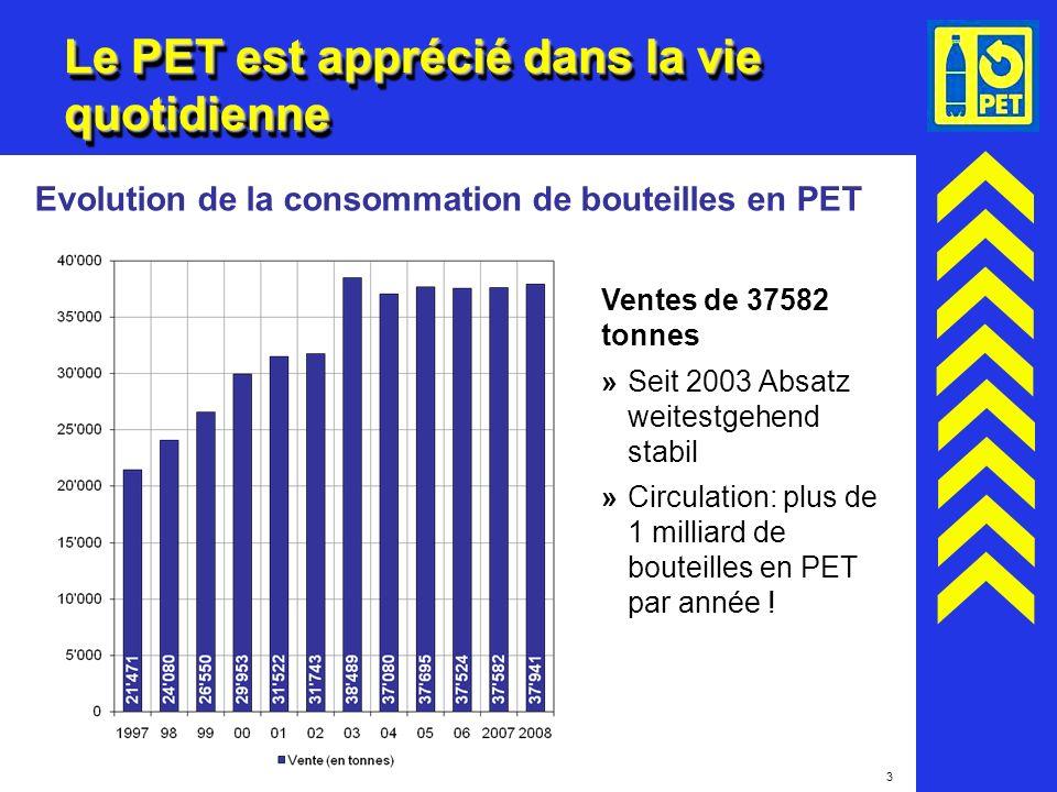 3 Le PET est apprécié dans la vie quotidienne Evolution de la consommation de bouteilles en PET Ventes de 37582 tonnes »Seit 2003 Absatz weitestgehend