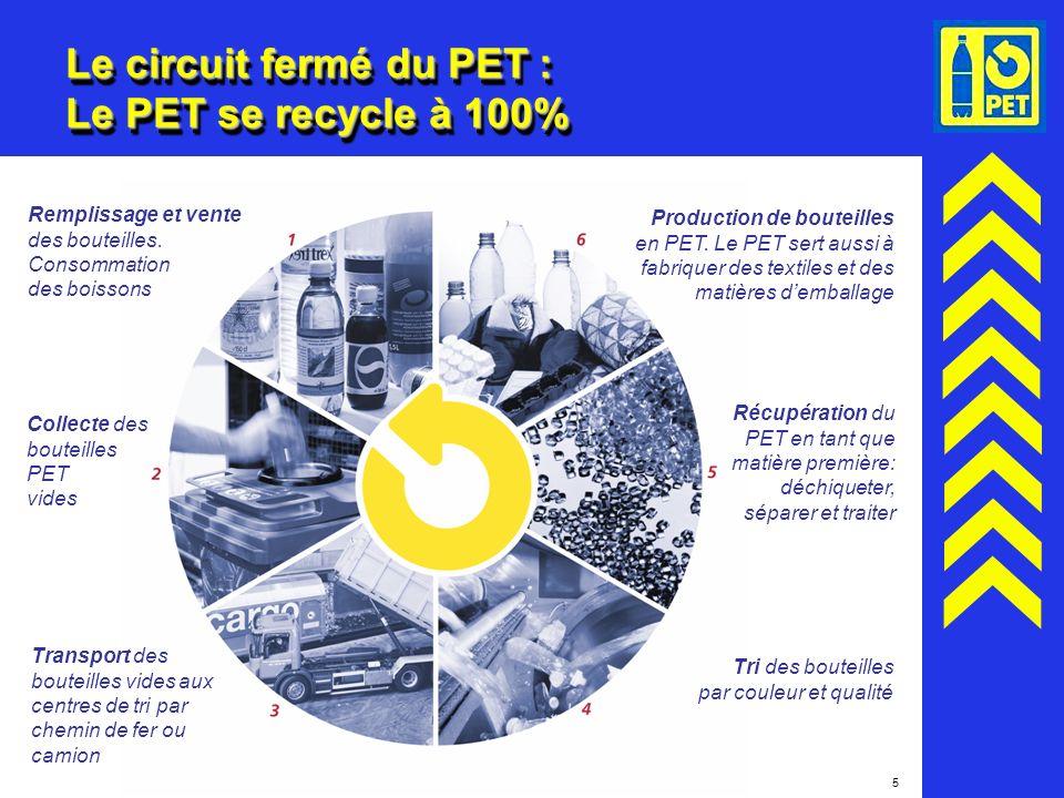 5 Le circuit fermé du PET : Le PET se recycle à 100% Remplissage et vente des bouteilles. Consommation des boissons Collecte des bouteilles PET vides