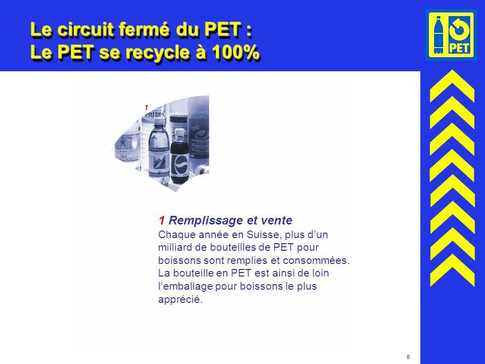 6 Le circuit fermé du PET : Le PET se recycle à 100% 1 Remplissage et vente Chaque année en Suisse, plus dun milliard de bouteilles de PET pour boisso
