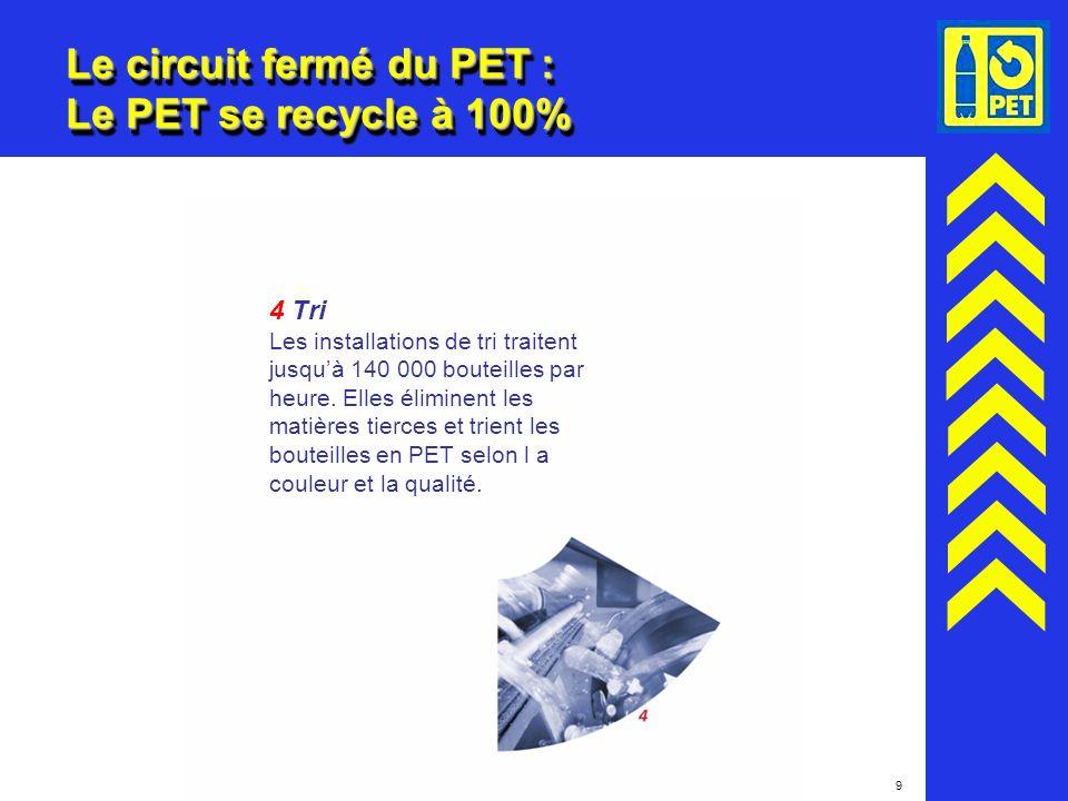 9 Le circuit fermé du PET : Le PET se recycle à 100% 4 Tri Les installations de tri traitent jusquà 140 000 bouteilles par heure. Elles éliminent les