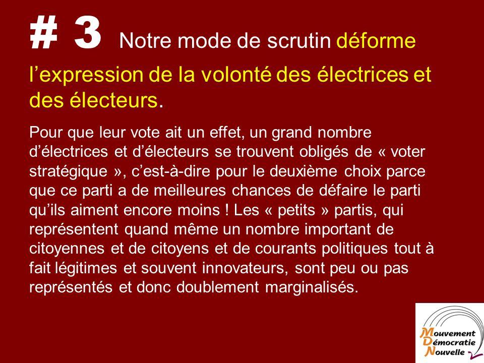 # 3 Notre mode de scrutin déforme lexpression de la volonté des électrices et des électeurs.