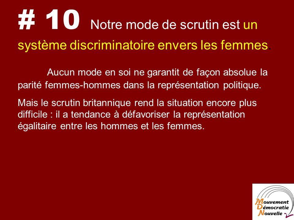 # 10 Notre mode de scrutin est un système discriminatoire envers les femmes.
