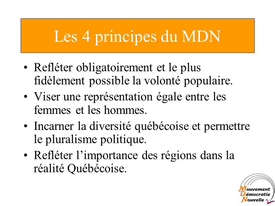 Les 4 principes du MDN Refléter obligatoirement et le plus fidèlement possible la volonté populaire.