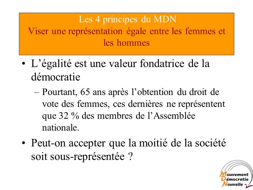 Légalité est une valeur fondatrice de la démocratie –Pourtant, 65 ans après lobtention du droit de vote des femmes, ces dernières ne représentent que 32 % des membres de lAssemblée nationale.