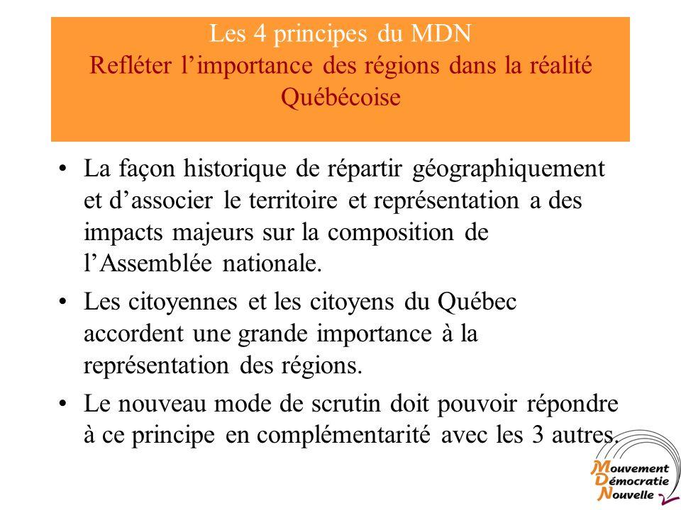 Les 4 principes du MDN Refléter limportance des régions dans la réalité Québécoise La façon historique de répartir géographiquement et dassocier le territoire et représentation a des impacts majeurs sur la composition de lAssemblée nationale.