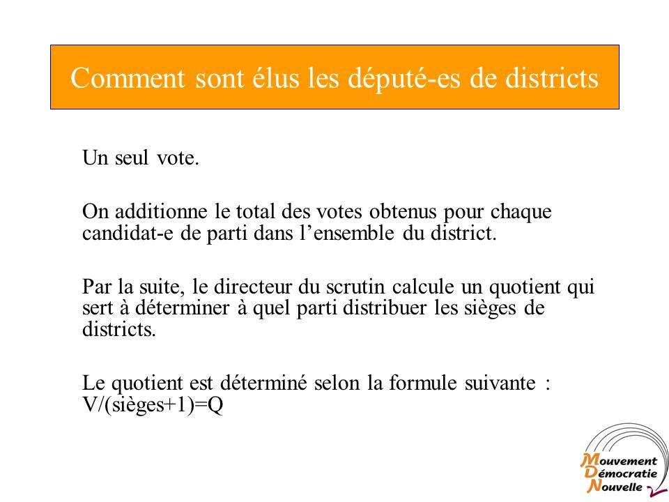 Comment sont élus les député-es de districts Un seul vote.