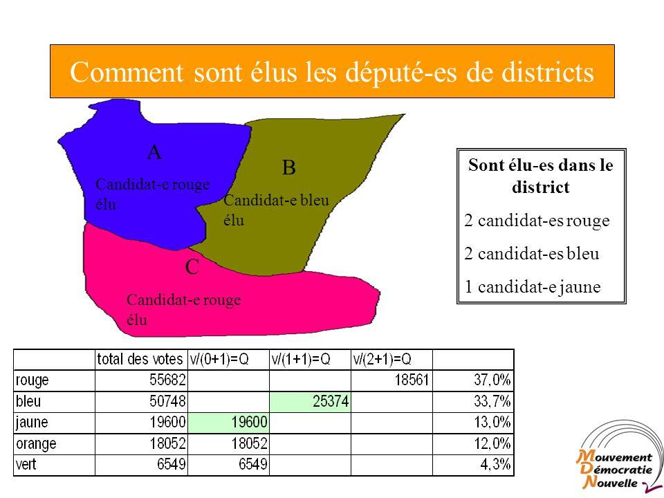 Comment sont élus les député-es de districts C Candidat-e rouge élu A Candidat-e rouge élu B Candidat-e bleu élu Sont élu-es dans le district 2 candidat-es rouge 2 candidat-es bleu 1 candidat-e jaune
