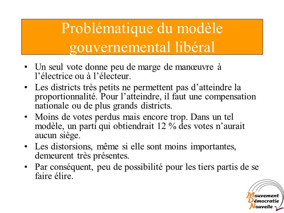 Problématique du modèle gouvernemental libéral Un seul vote donne peu de marge de manœuvre à lélectrice ou à lélecteur.
