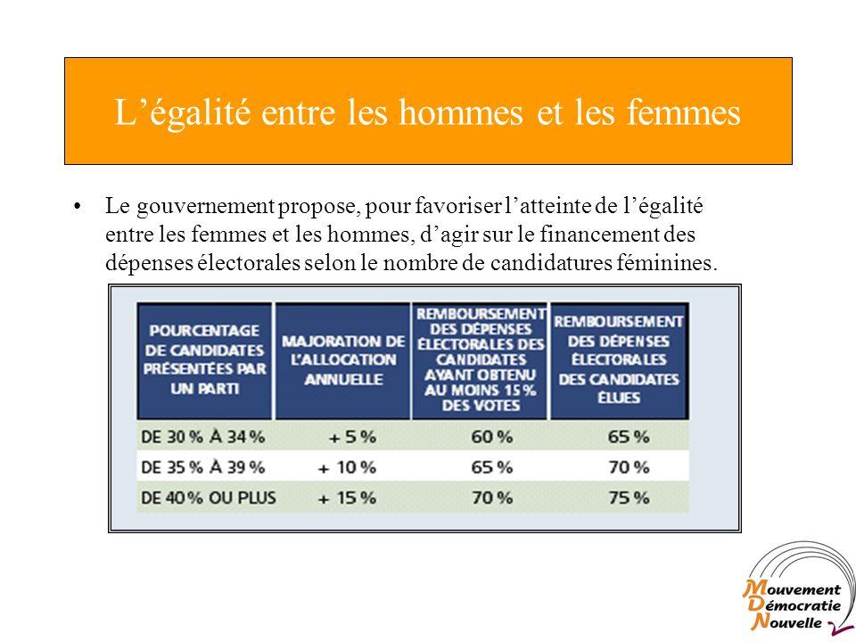 Légalité entre les hommes et les femmes Le gouvernement propose, pour favoriser latteinte de légalité entre les femmes et les hommes, dagir sur le financement des dépenses électorales selon le nombre de candidatures féminines.