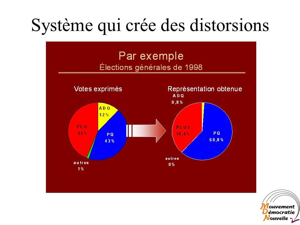 Système qui crée des distorsions