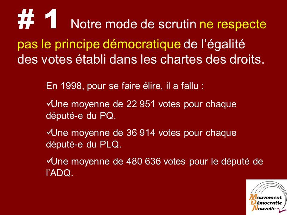 # 1 Notre mode de scrutin ne respecte pas le principe démocratique de légalité des votes établi dans les chartes des droits.