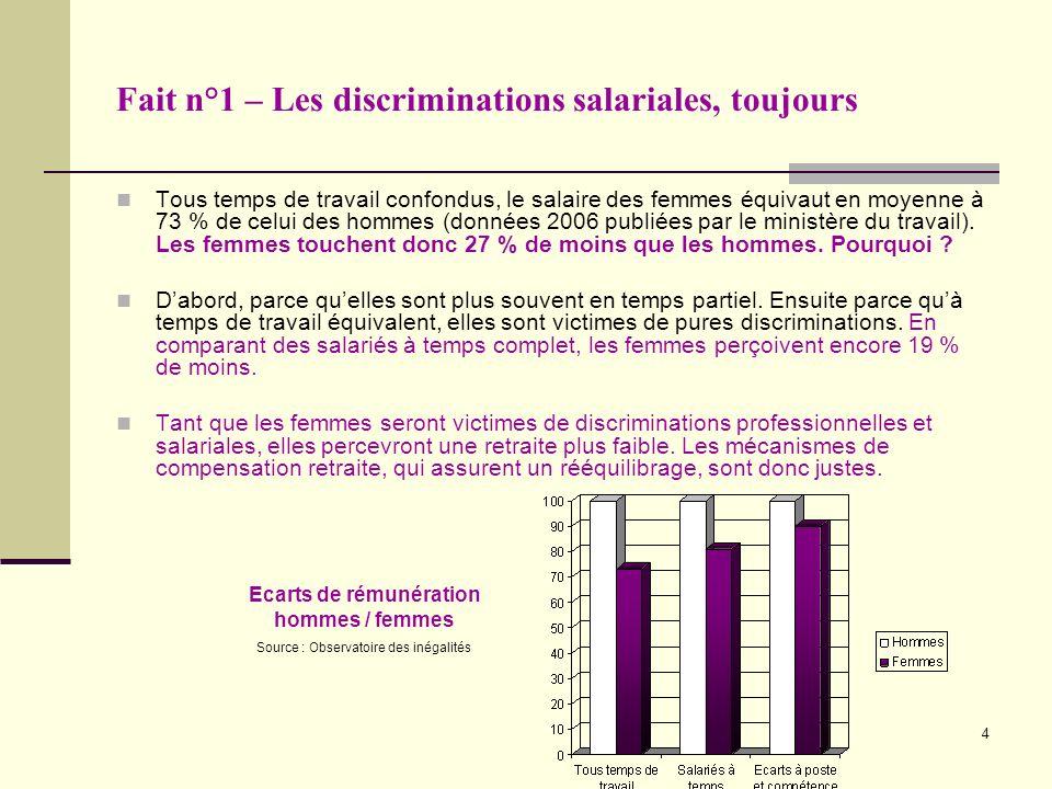 4 Fait n°1 – Les discriminations salariales, toujours Tous temps de travail confondus, le salaire des femmes équivaut en moyenne à 73 % de celui des hommes (données 2006 publiées par le ministère du travail).