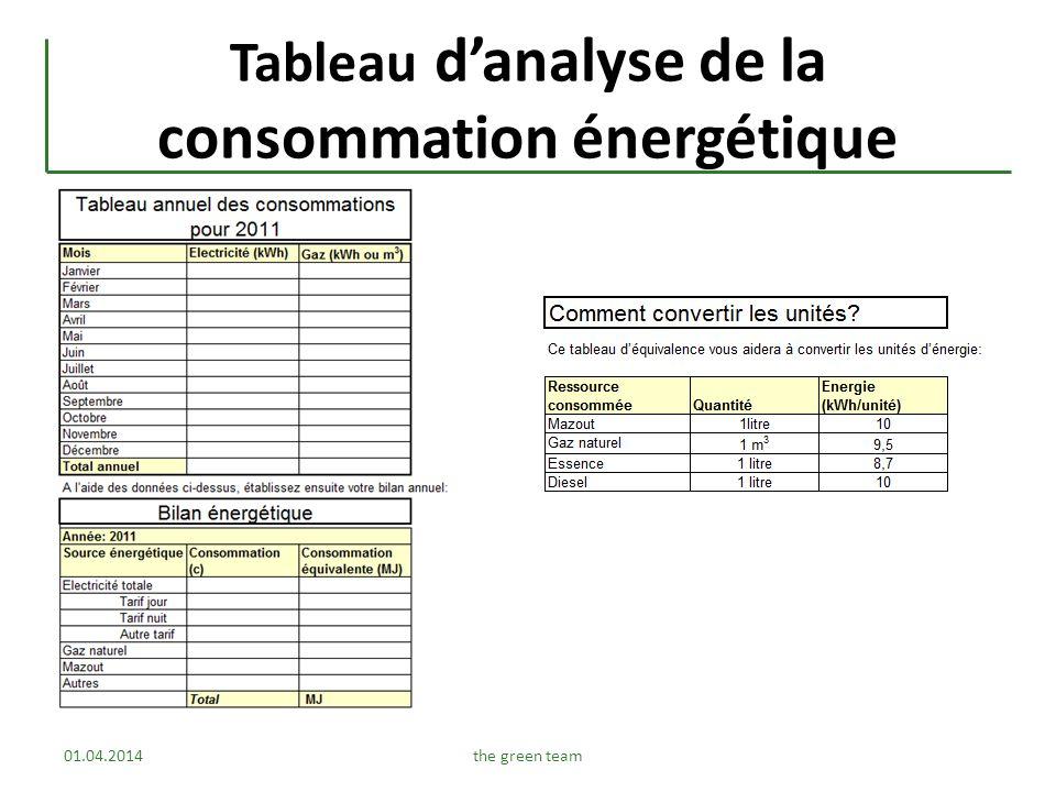 Tableau danalyse de la consommation énergétique 01.04.2014the green team