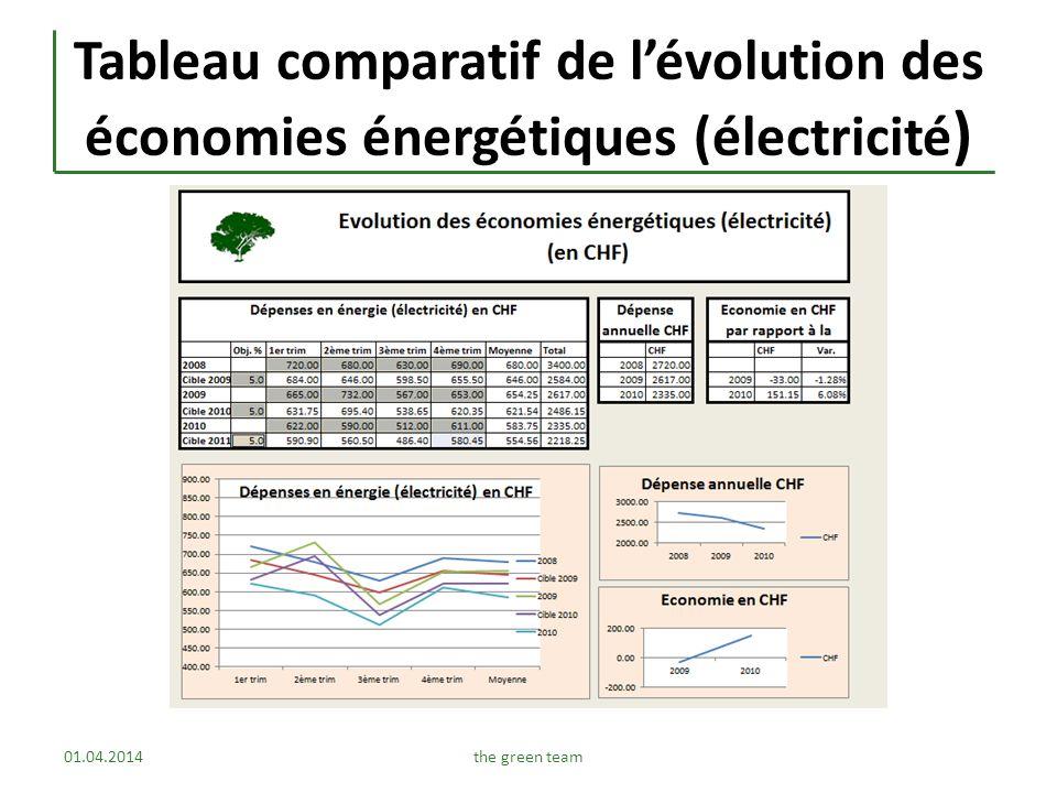 Tableau comparatif de lévolution des économies énergétiques (électricité ) 01.04.2014the green team