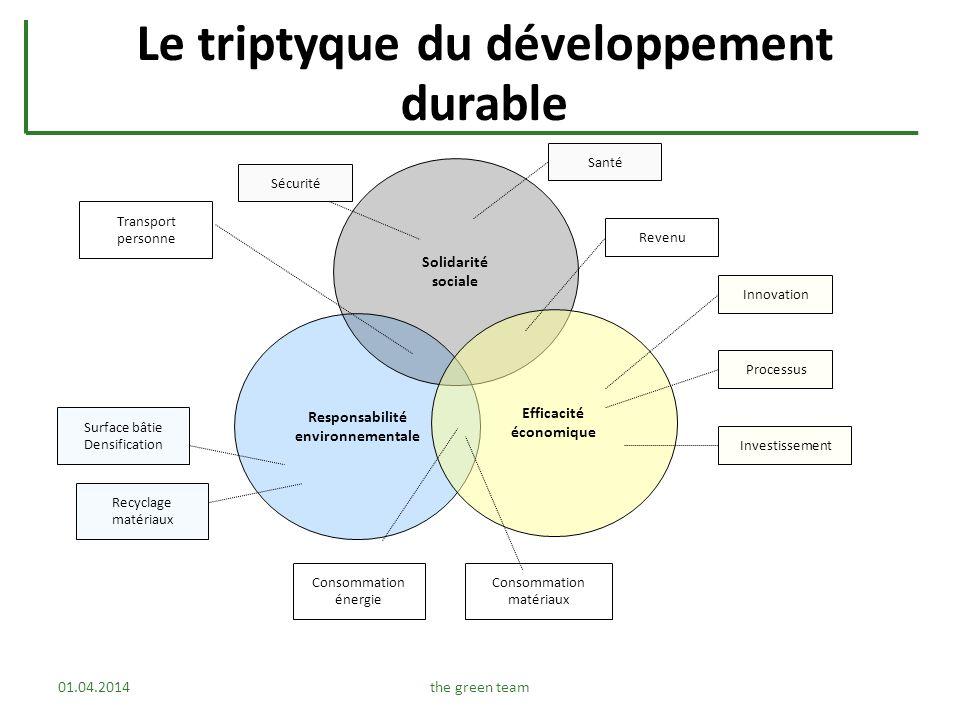 Le triptyque du développement durable Responsabilité environnementale Solidarité sociale Efficacité économique Innovation Processus Investissement Sur