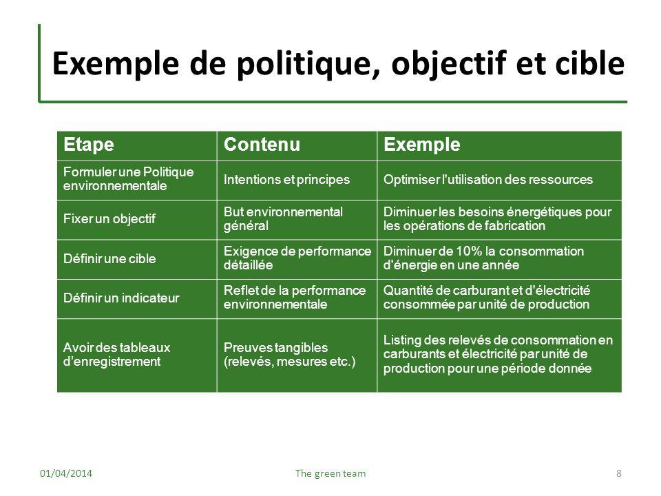 Exemple de politique, objectif et cible 01/04/2014The green team8 EtapeContenuExemple Formuler une Politique environnementale Intentions et principesO