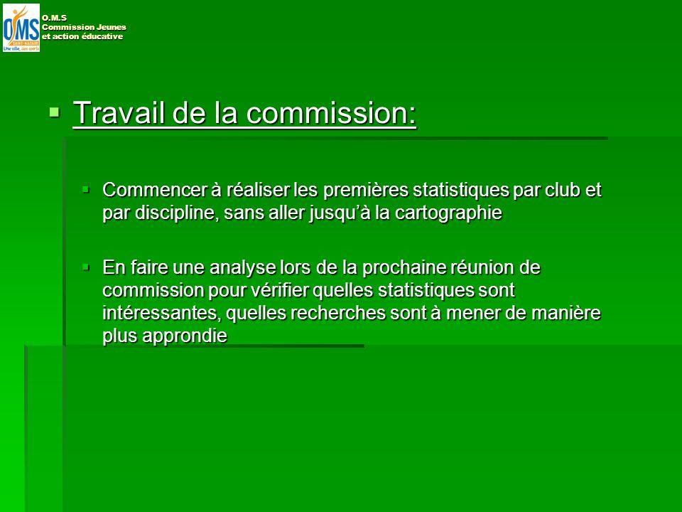 Objectif 3: Relancer les contacts avec les jeunes sportifs (licenciés et non licenciés) Objectif 3: Relancer les contacts avec les jeunes sportifs (licenciés et non licenciés) Travail reporté à la prochaine réunion de la commission du 23 avril O.M.S Commission Jeunes et action éducative