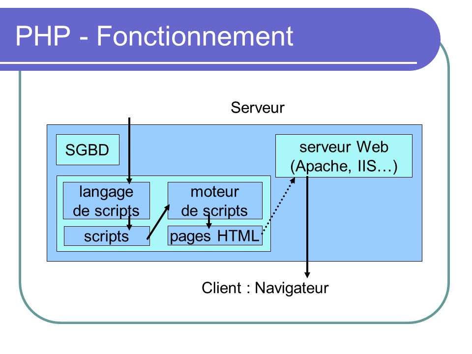 Utilisation de PHP Serveur WEB On parle souvent de LAMP : Linux + Apache + MySQL + PHP Plus que la moitié des serveur web utilisent la plateforme LAMP En local Petits scripts Programmation (à partir de la version 5)