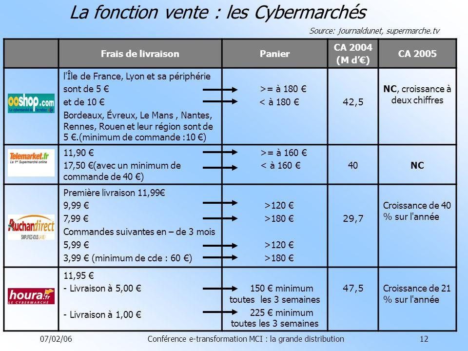 07/02/06Conférence e-transformation MCI : la grande distribution12 La fonction vente : les Cybermarchés Frais de livraisonPanier CA 2004 (M d) CA 2005 l Île de France, Lyon et sa périphérie sont de 5 et de 10 Bordeaux, Évreux, Le Mans, Nantes, Rennes, Rouen et leur région sont de 5.(minimum de commande :10 ) >= à 180 < à 180 42,5 NC, croissance à deux chiffres 11,90 17,50 (avec un minimum de commande de 40 ) >= à 160 < à 160 40NC Première livraison 11,99 9,99 7,99 Commandes suivantes en – de 3 mois 5,99 3,99 (minimum de cde : 60 ) >120 >180 >120 >180 29,7 Croissance de 40 % sur l année 11,95 - Livraison à 5,00 - Livraison à 1,00 150 minimum toutes les 3 semaines 225 minimum toutes les 3 semaines 47,5 Croissance de 21 % sur l année Source: journaldunet, supermarche.tv