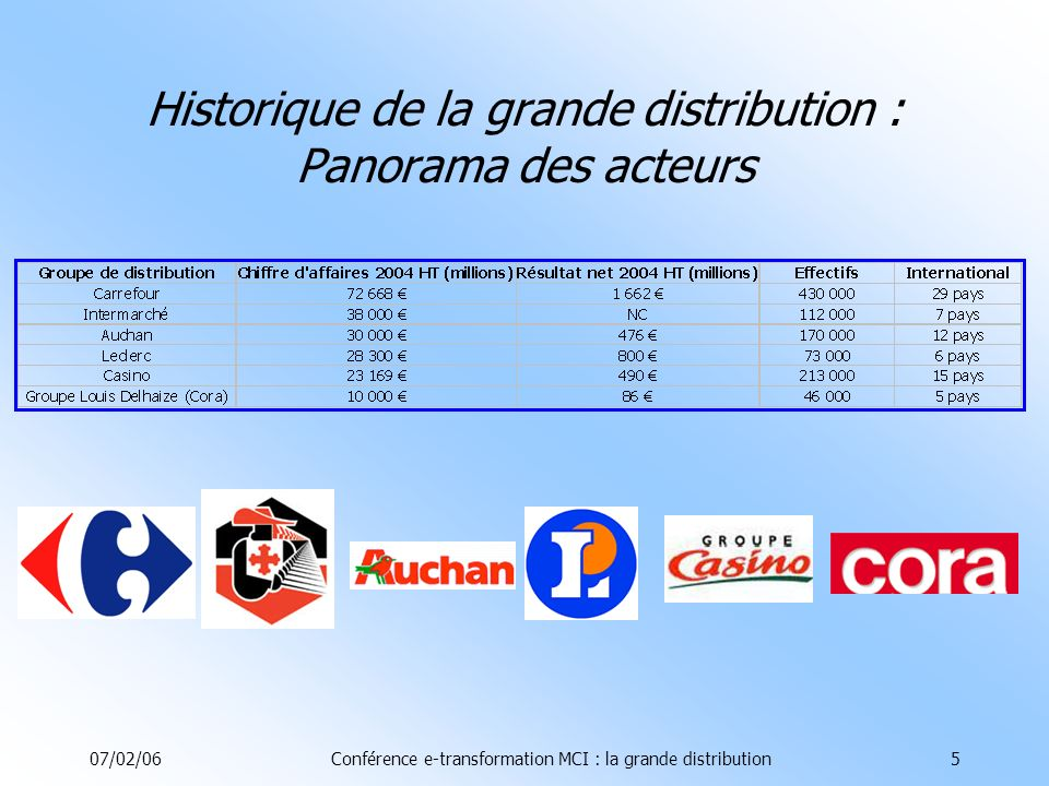 07/02/06Conférence e-transformation MCI : la grande distribution5 Historique de la grande distribution : Panorama des acteurs