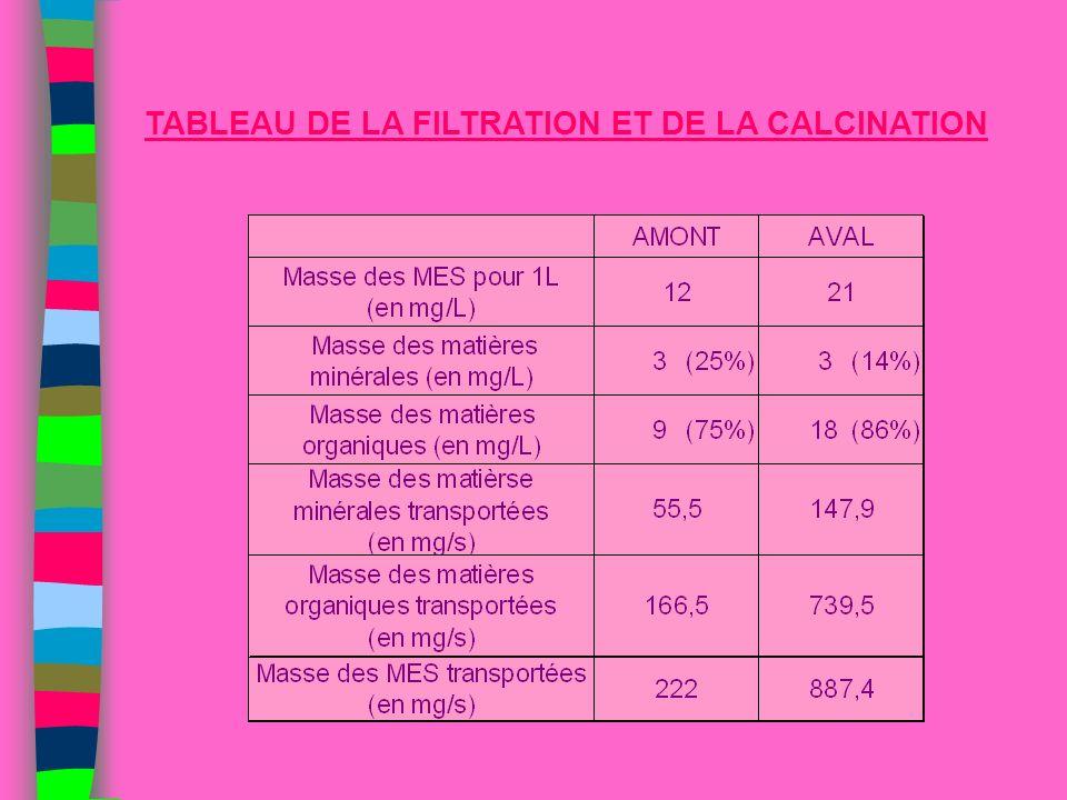 TABLEAU DE LA FILTRATION ET DE LA CALCINATION