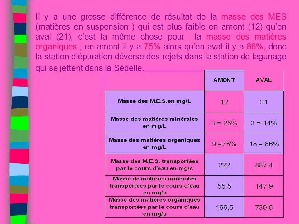 Il y a une grosse différence de résultat de la masse des MES (matières en suspension ) qui est plus faible en amont (12) quen aval (21), cest la même