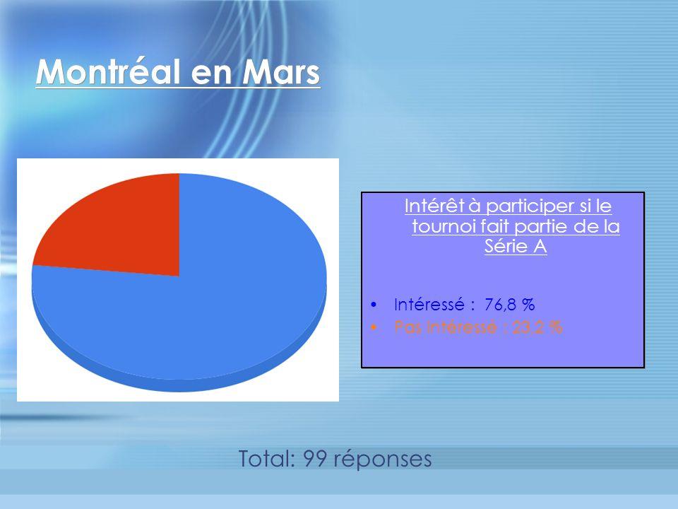 Montréal en Mars Intérêt à participer si le tournoi fait partie de la Série A Intéressé : 76,8 % Pas intéressé : 23,2 % Intérêt à participer si le tournoi fait partie de la Série A Intéressé : 76,8 % Pas intéressé : 23,2 % Total: 99 réponses
