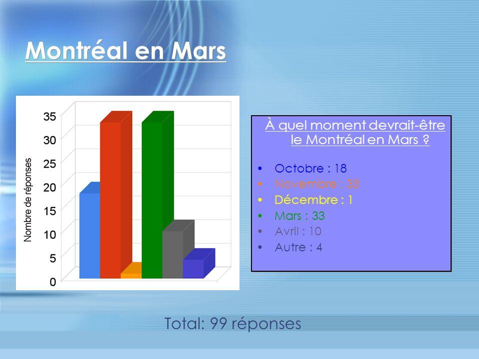 Montréal en Mars À quel moment devrait-être le Montréal en Mars .