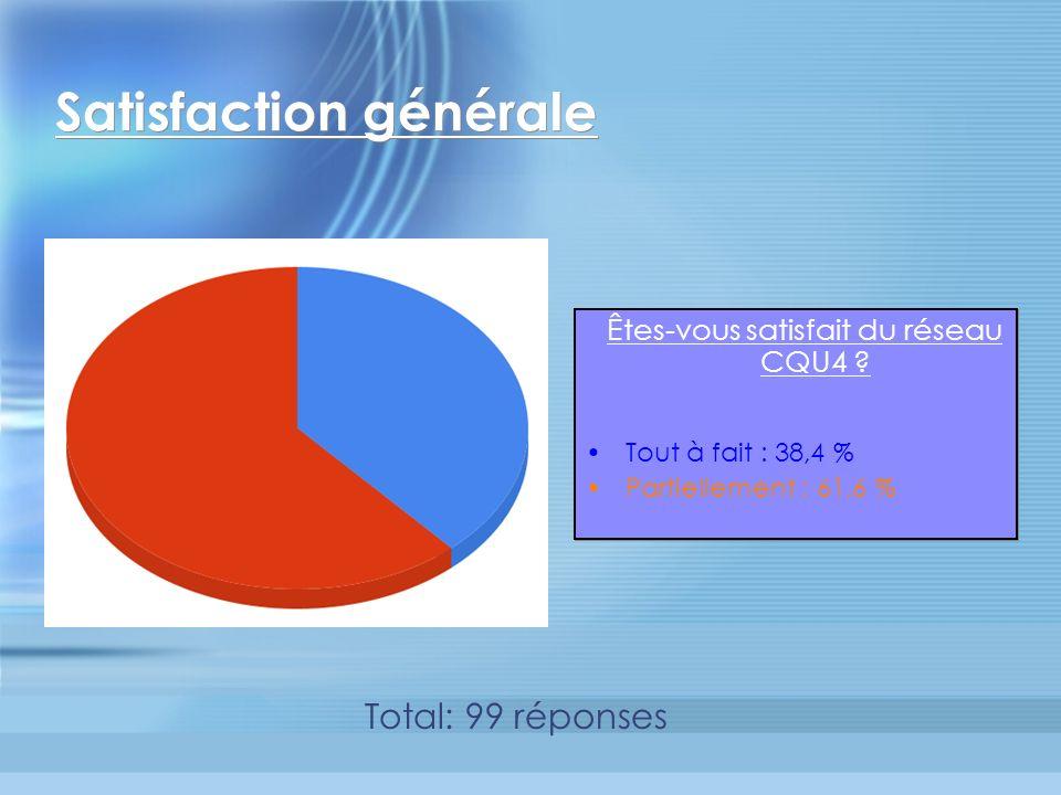 Satisfaction générale Êtes-vous satisfait du réseau CQU4 .