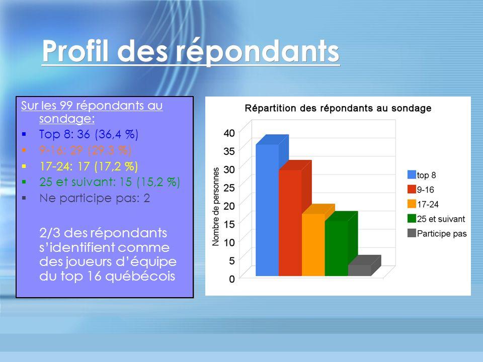 Profil des répondants Sur les 99 répondants au sondage: Top 8: 36 (36,4 %) 9-16: 29 (29,3 %) 17-24: 17 (17,2 %) 25 et suivant: 15 (15,2 %) Ne participe pas: 2 2/3 des répondants sidentifient comme des joueurs déquipe du top 16 québécois Sur les 99 répondants au sondage: Top 8: 36 (36,4 %) 9-16: 29 (29,3 %) 17-24: 17 (17,2 %) 25 et suivant: 15 (15,2 %) Ne participe pas: 2 2/3 des répondants sidentifient comme des joueurs déquipe du top 16 québécois