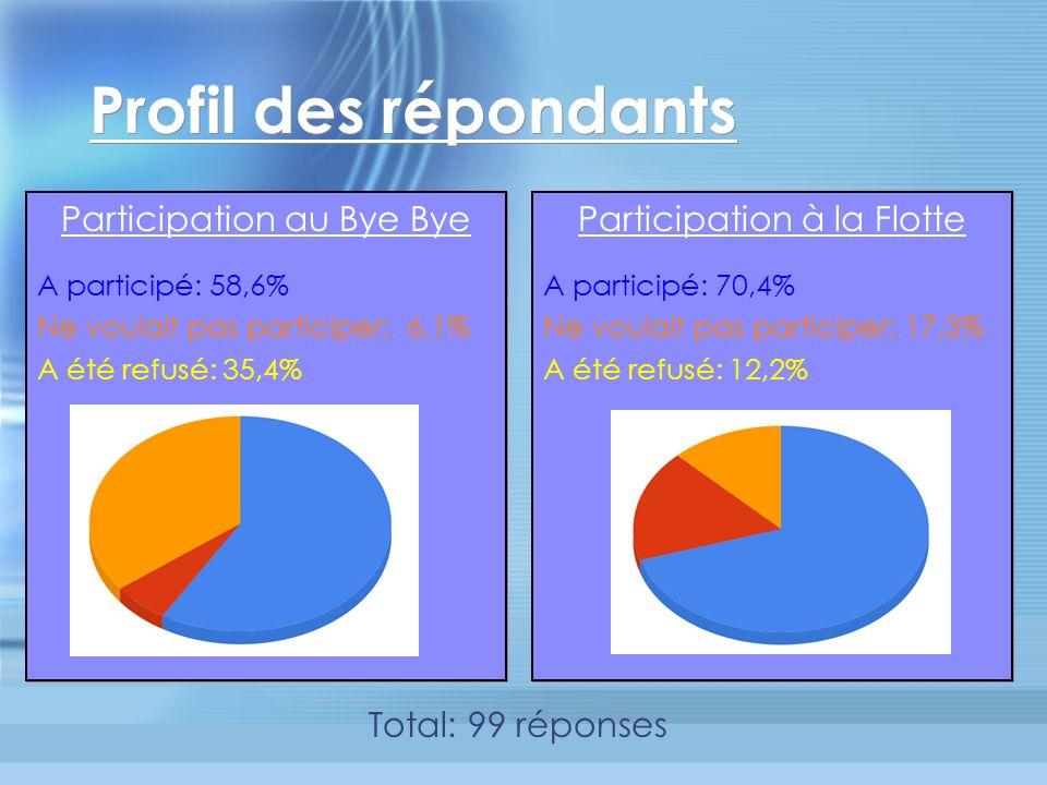 Profil des répondants Participation au Bye Bye A participé: 58,6% Ne voulait pas participer: 6,1% A été refusé: 35,4% Participation au Bye Bye A participé: 58,6% Ne voulait pas participer: 6,1% A été refusé: 35,4% Total: 99 réponses Participation à la Flotte A participé: 70,4% Ne voulait pas participer: 17,3% A été refusé: 12,2% Participation à la Flotte A participé: 70,4% Ne voulait pas participer: 17,3% A été refusé: 12,2%