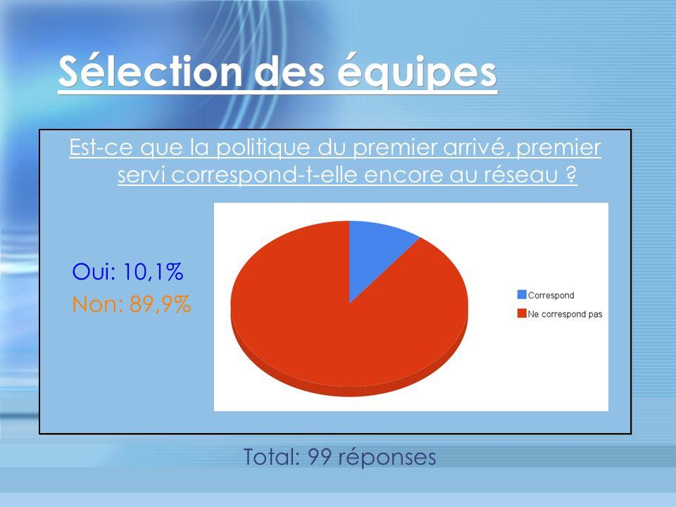 Montréal en Mars Intérêt à participer si le tournoi fait partie de la Série B Intéressé : 29,3 % Pas intéressé : 70,7 % Intérêt à participer si le tournoi fait partie de la Série B Intéressé : 29,3 % Pas intéressé : 70,7 % Total: 99 réponses